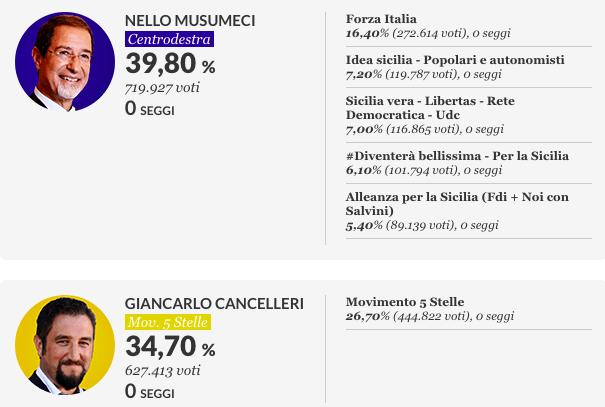 Elezioni Sicilia 2017 Nello Musumeci VINCE